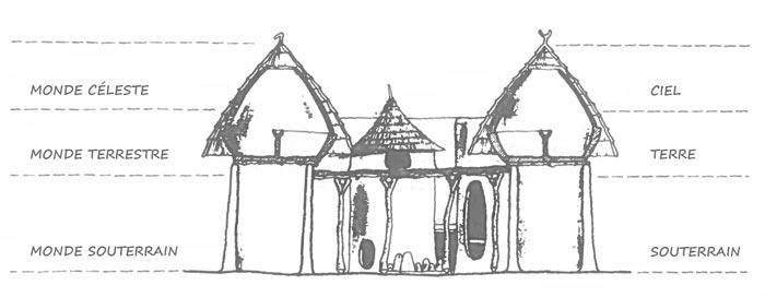 Schéma d'une maison Batammariba de type Tata Somba ou takyenta. Chaque niveau architectural représente un domaine du cosmos : la partie inférieure est le monde souterrain, la terrasse est le monde terrestre, et les greniers forment le monde céleste.